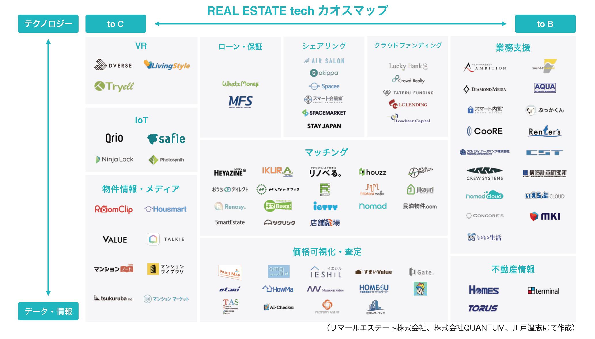 RealEstate_ChaosMap